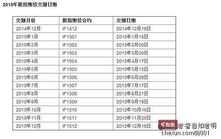 2015年2月股指期货交割日期查询