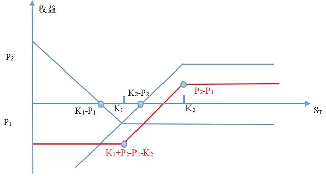 Fig.2. 看跌期权构造的牛市差价示意