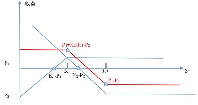 Fig.3. 看跌期权构造的熊市差价示意