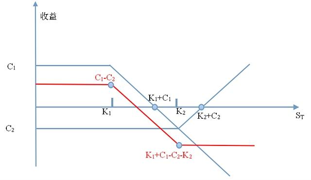 Fig.4. 看涨期权构造的熊市差价示意