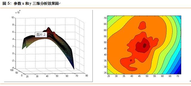 从图5的三维效果图中可以更加直观的观察到,在坐标 附近区域,系统的收益率均表现较好,而在较远区域,收益率表现不是很理想。