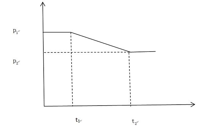 此种情形下,在时点t1上,假设有投资者愿意以价格p1买入期权,做市商预计价格将调整至p2,因此愿意以小于等于p1小于等于p2的价格卖出期权。同样,市场如预计,做市商一方面可以选择买入看涨期权,另一方面也可以选择在到期日行权,得到期货头寸。