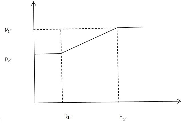 此种情形下,在时点t1上,假设有投资者愿意以价格p2卖出期权,做市商预计价格将调整至p1,因此愿意以大于等于p2小于等于p1的价格买入期权。如果期权权利金如预料一样,做市商一方面可以选择卖出看涨期权,另一方面也可以选择在到期日行权,得到期货头寸。
