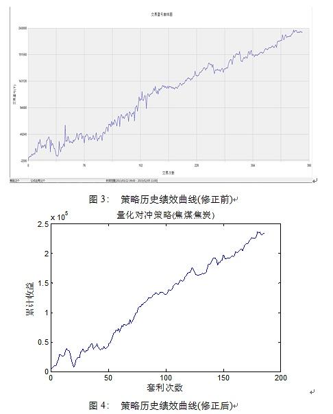 从历史回测效果来看还是不错的,收益一直处于稳步上升阶段,另外观察月度盈亏曲线,如图5所示。