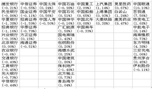 图9 上证50指数50只成份股涨跌幅