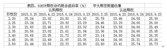 图5 50ETF期权合约隐含波动率