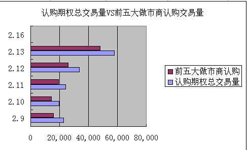 图6 认购期权总交易量VS前五大做市商认购交易量